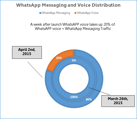 whatsapp-traffic-distribution-pie-chart
