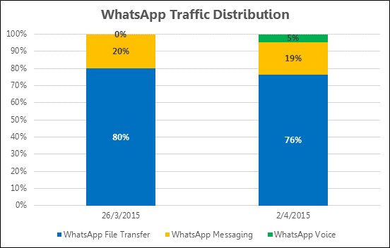 whatsapp-traffic-distribution