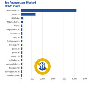 Graph-Top Anonymizers Blocked