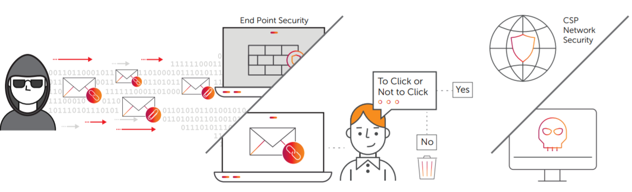 Endpoint Secure Graphic