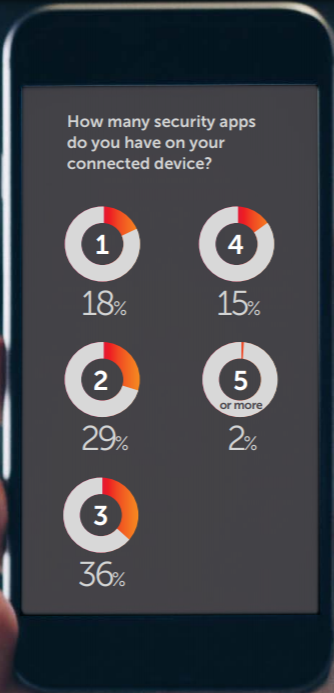 Number of Connected Apps