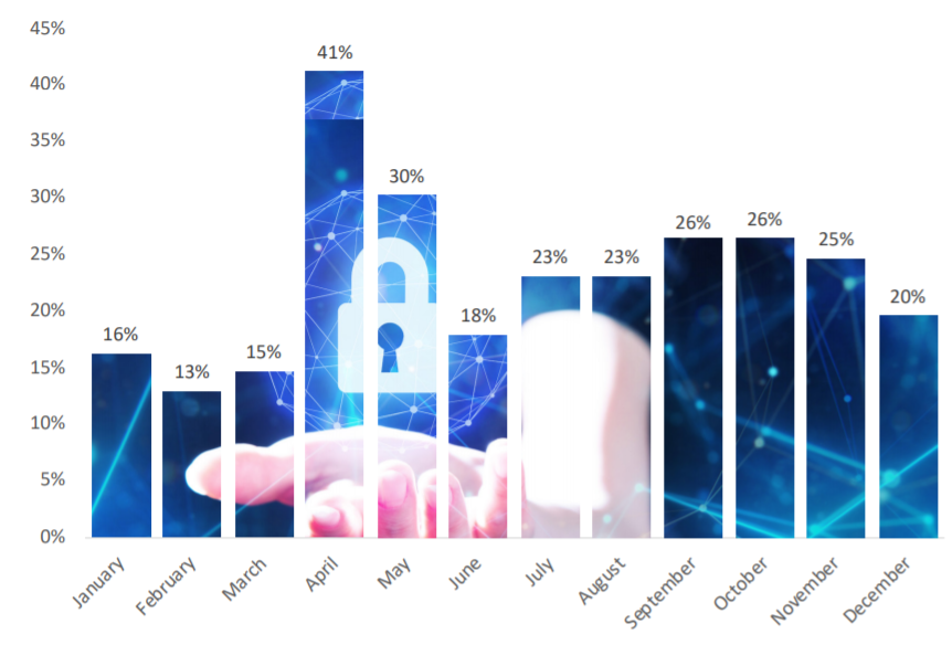 Customers Protected Percentage