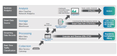 Allot ClearSee Network Analytics ENT – Spec's Sheet [Spanish]