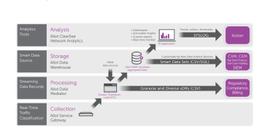 Allot ClearSee Network Analytics