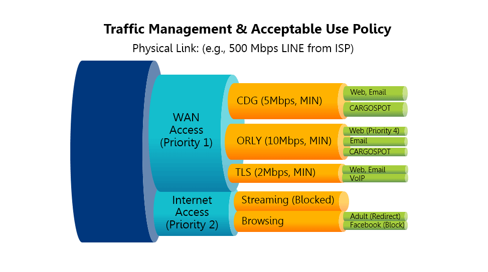 Acceptable Network Security Policy Control For Your