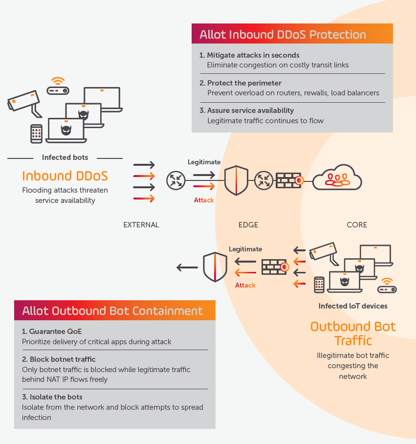 DDoS Security & Protection Software: Secure Your Network